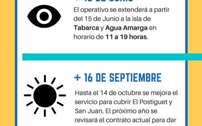 Información sobre el servicio de vigilancia en las playas de Alicante. Temporada estival 2018